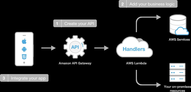 A schema of Amazon architechture