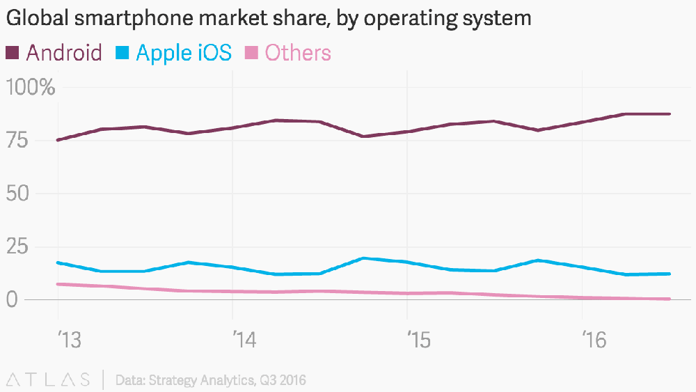 A market share of Android vs iOS