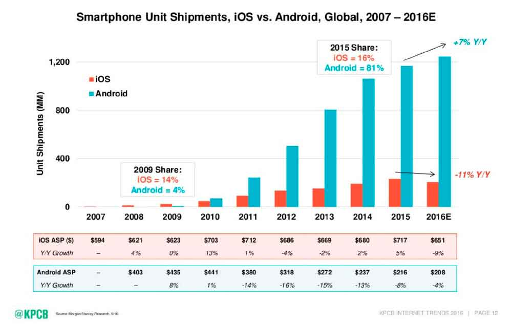 android-vs-ios-price
