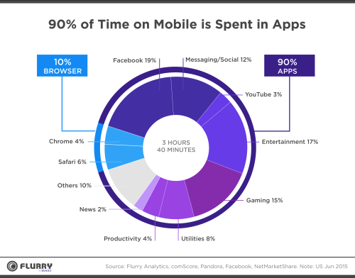 A chart representing how much time is spent on different devices