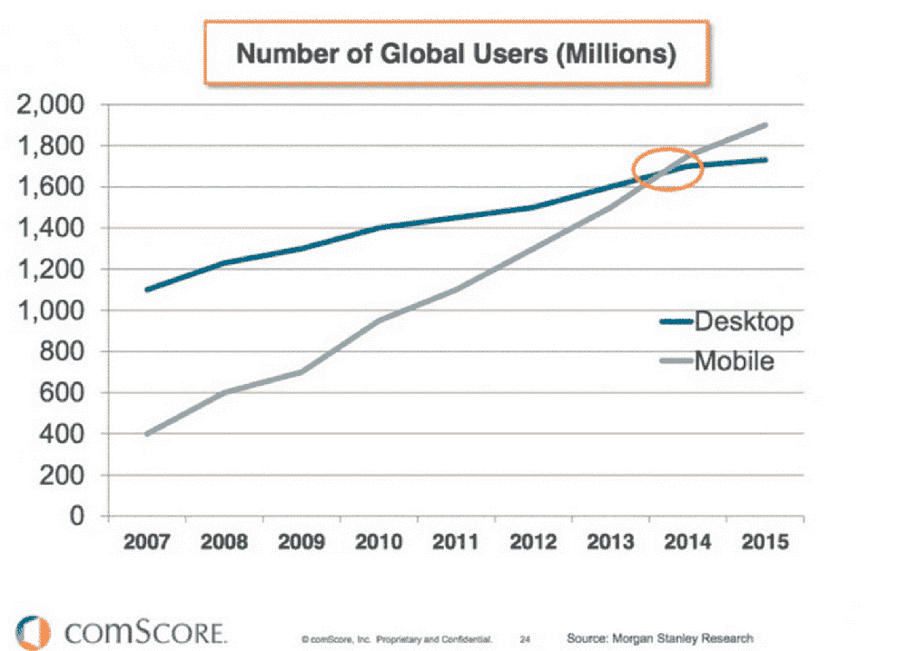 A graph illustrating the number of machine-learning desktop and mobile apps
