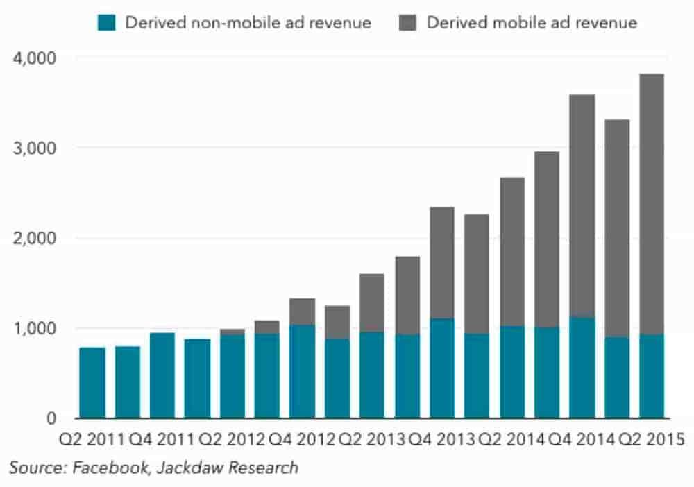 A graph of derived non-mobile and mobile ad revenue comparison