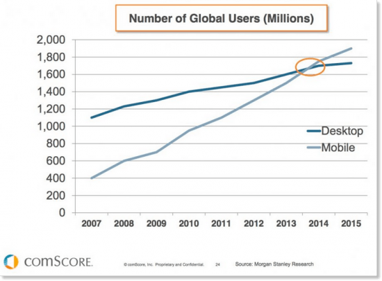 mobile-stats-vs-desktop-users-global-550x405-min