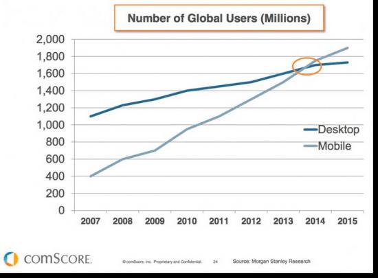 A chart showing mobile vs desktop use stats