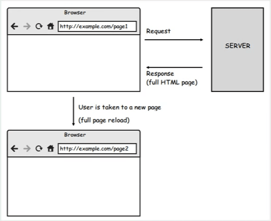 A diagram showing how the client-server architecture works