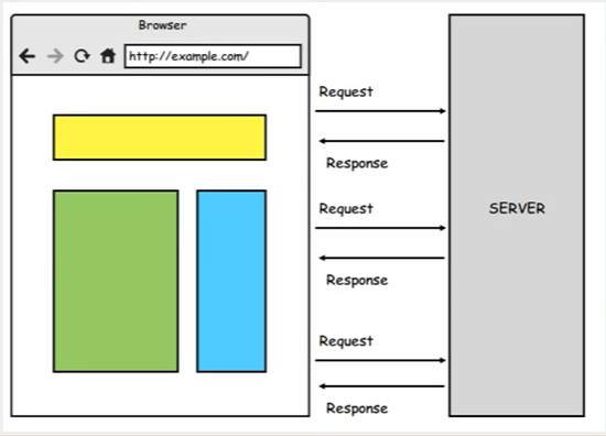 An illustration of how single-page applications operate