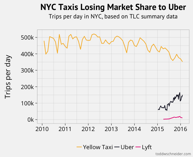 A graph showing Yellow Taxi, Uber, and Lyft trips per day in NYC