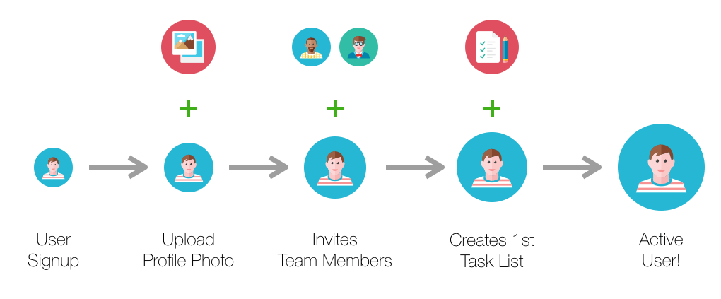 An illustration of the process of new user acquisition