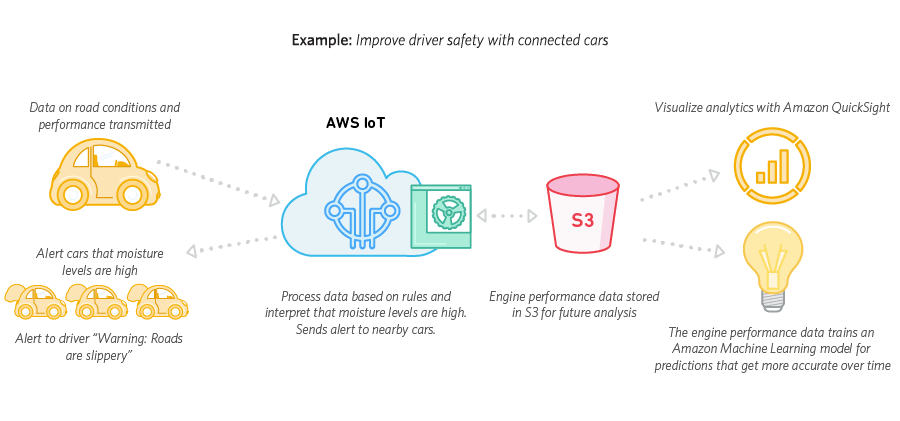 An infographic showing how to improve driver safety with connected cars