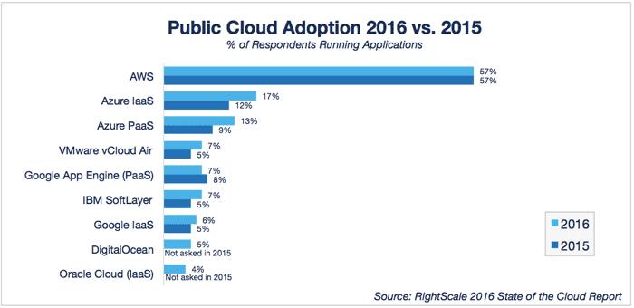 public cloud adoption survey 2015 vs 2016