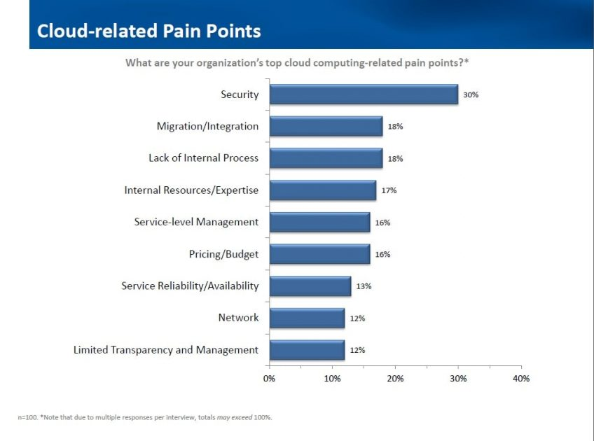 Cloud-related pain points survey results