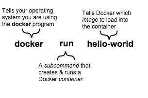 A screenshot showing a basic Docker command