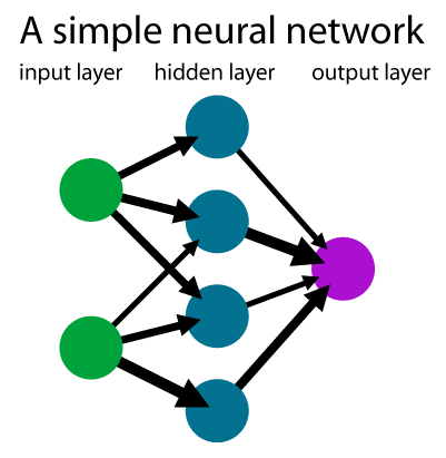 A neural network example