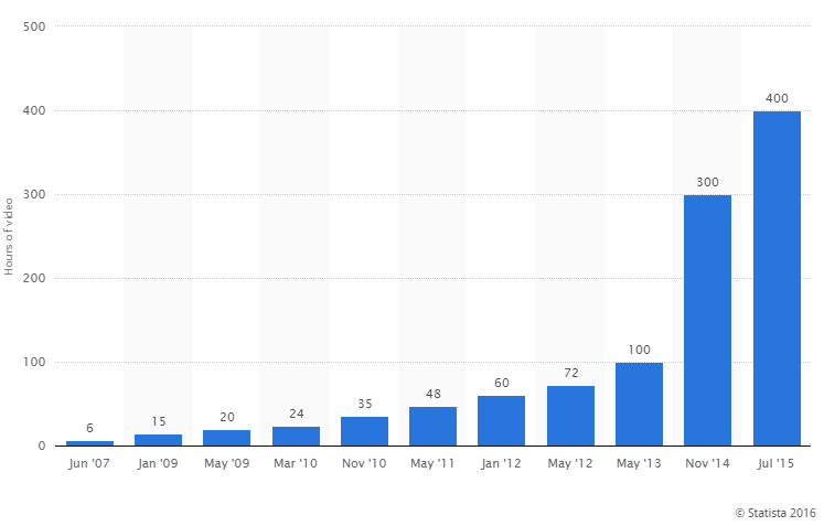 A chart showing how many hours of video are played every day
