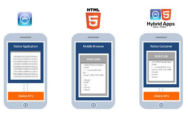 An illustration of a hybrid app