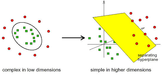 A graph of support vector machine learning algorithm