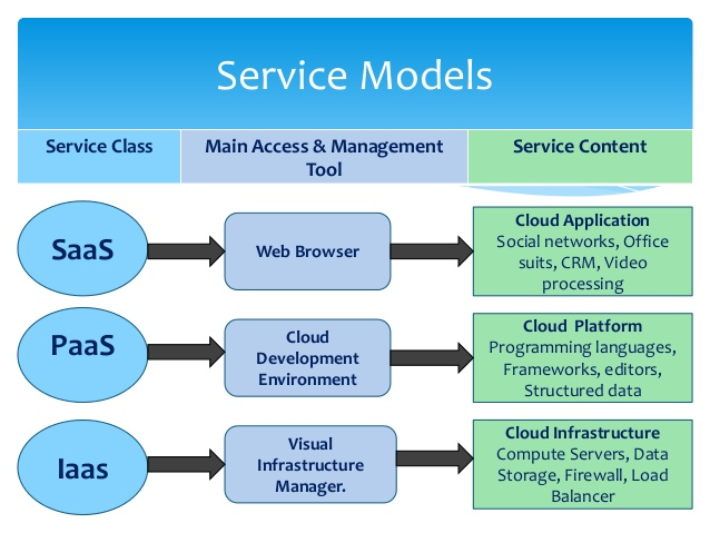 A scheme listing different service models: SaaS, PaaS, and IaaS
