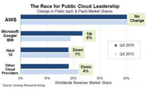 A chart showing the change in public IaaS and PaaS market shares for 2015 and 2016