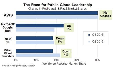 major-public-cloud-companies