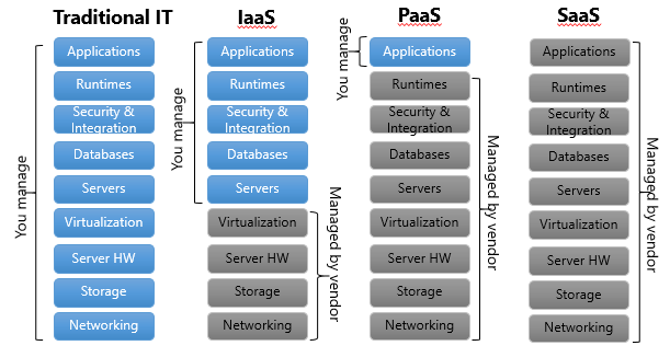 Comparison of different cloud models vs traditional IT
