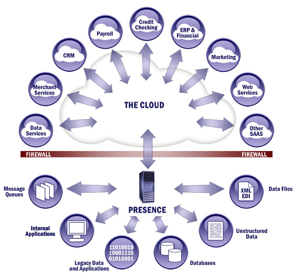 An infographic of cloud challenges