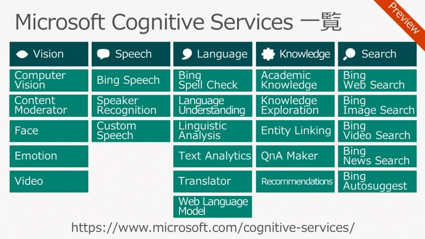 A chart of Microsoft Cognitive Services