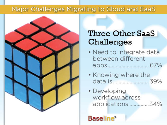 Major challenges of migrating to cloud and SaaS illustrated