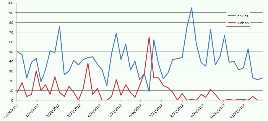 A graph showing the number of commits per week for Jenkins vs Hudson