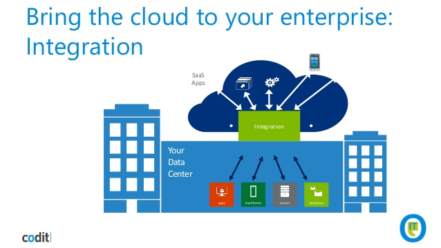 cloud-integration-patterns-for-it-pros-itprceed-4-638