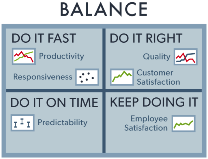 A diagram depicting productivity balance