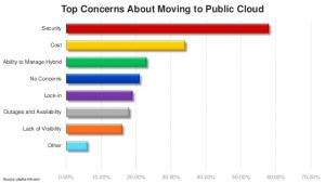A graph showing top concerns about moving to public cloud