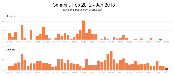 A comparison graph showing the number of commits in 2012 for Jenkins vs Hudson