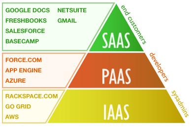 An infographic showing SaaS, PaaS, and IaaS
