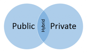 An illustration depicting public, private, and hybrid cloud