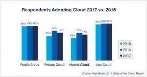 The chart of cloud adoption in 2017 vs. 2016