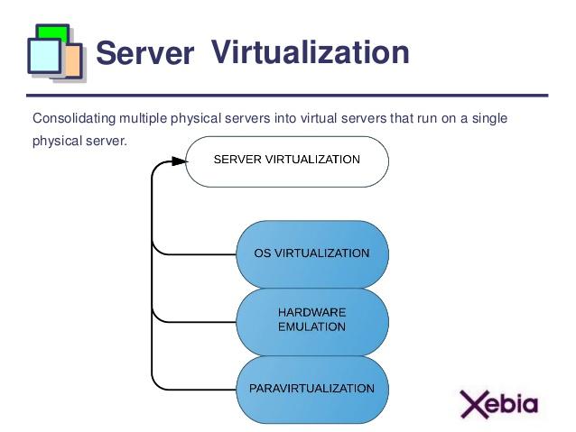 An illustration of server virtualization