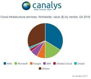 A chart of cloud infrastructure services worldwide