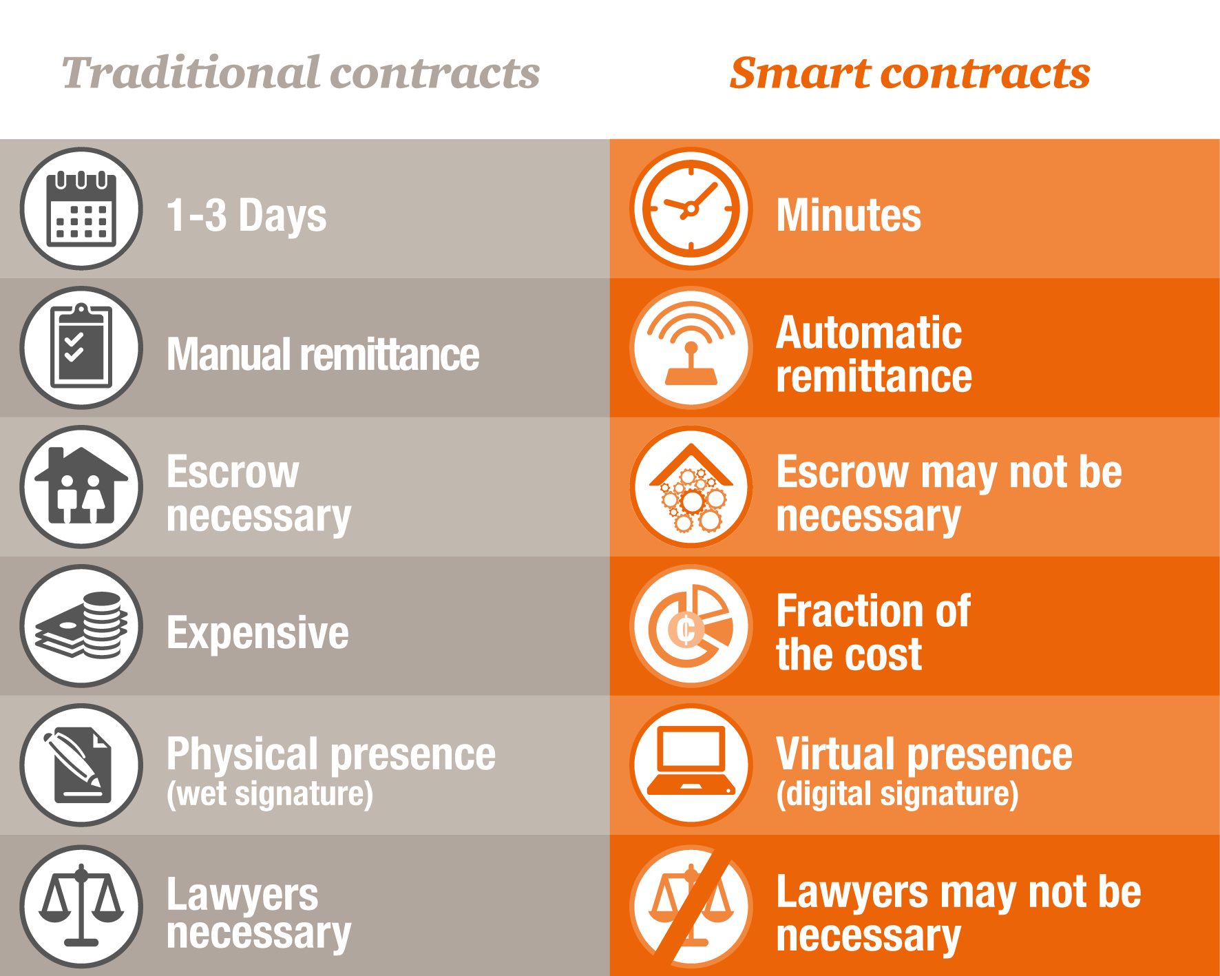 An infographic depicting differences between traditional and smart contracts