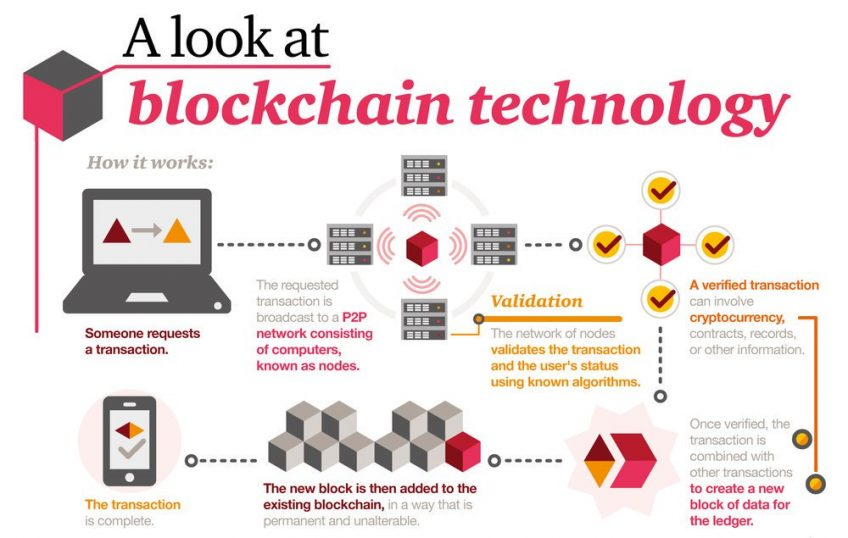 An infographic depicting blockchain technology