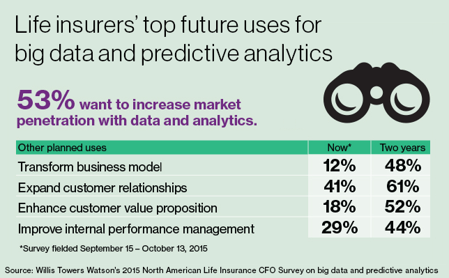 A chart illustrating life insurers' top future uses for big data