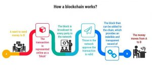 A schematic representation of how blockchain works