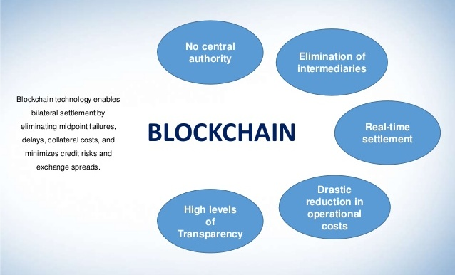 A schematic representation of blockchain technology