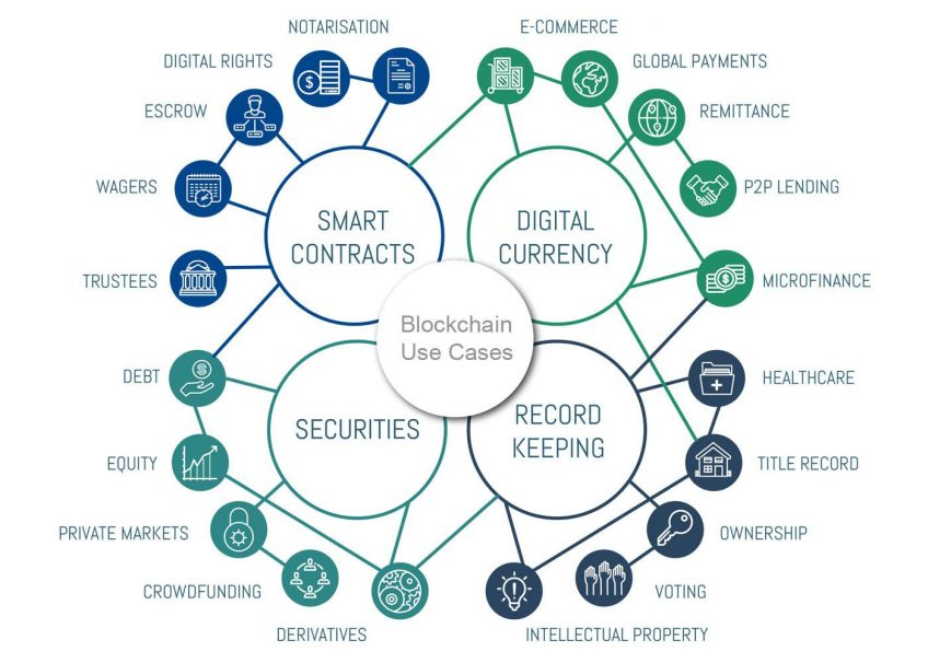 A diagram of blockchain uses