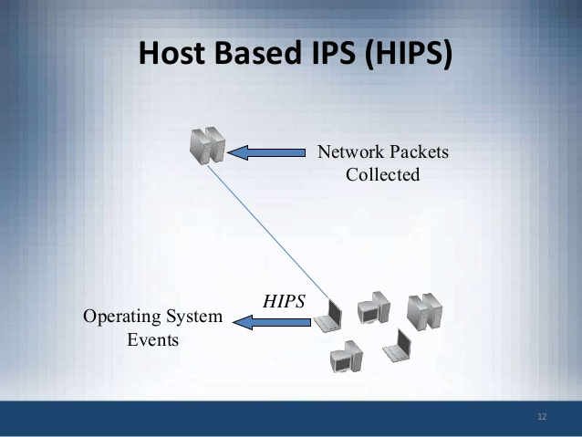 A schema of Host Based IPS