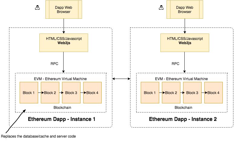 A diagram showing Ethereum Dapp Instance 1 and 2