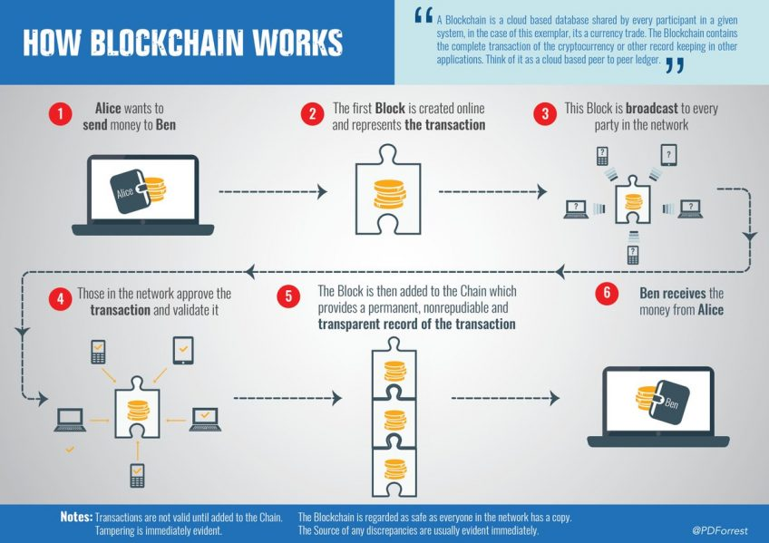 An infographic showing how blockchain works