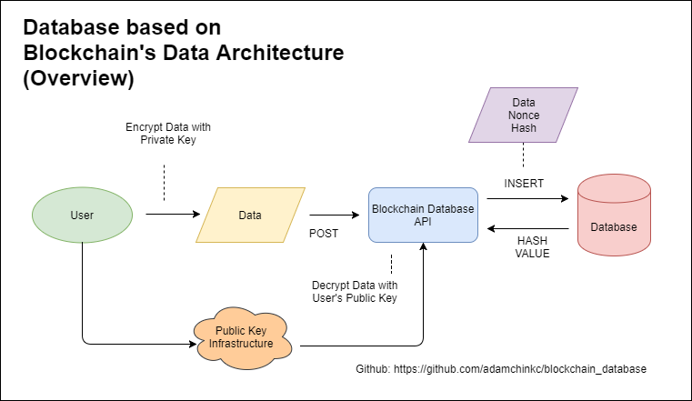 A diagram depicting a blockchain database