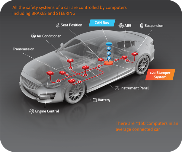 the use of IoT in the car industry infographic