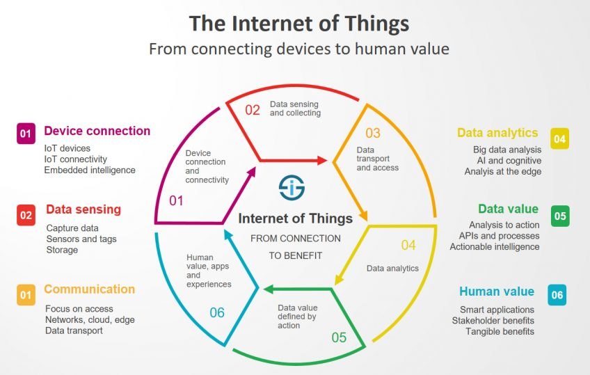 An infographic of the Internet of Things use cases