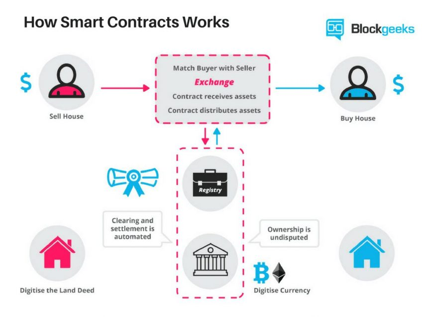 An infographic illustrating how Smart Contracts work